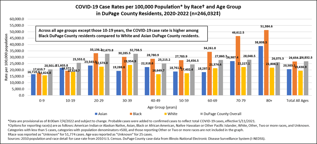 Confirmed Case Rates by Race and Age Group