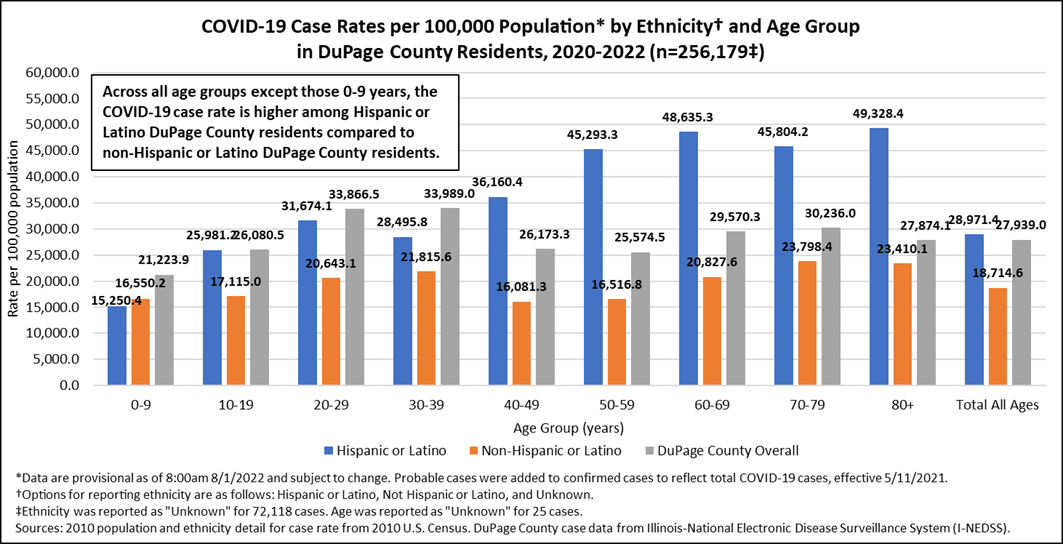 Confirmed Case Rates by Ethnicity