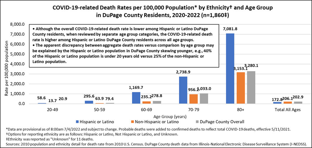 Mortality Rates by Ethnicity and Age Group