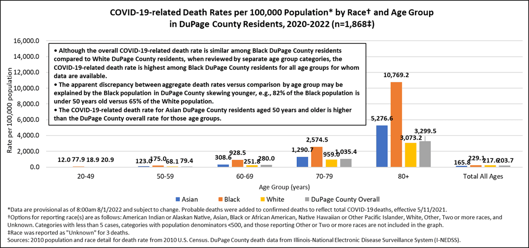 Mortality Rates by Race and Age Group