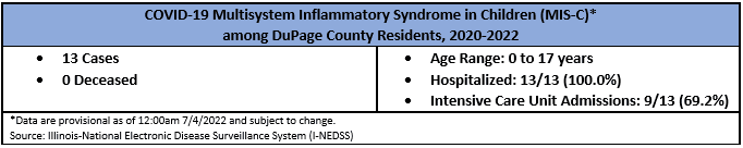 Multisystem Inflammatory Syndrom in Children (MIS-C)